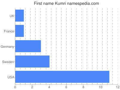 Given name Kumri