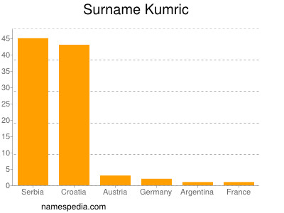 Surname Kumric