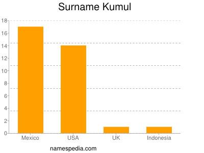 Surname Kumul