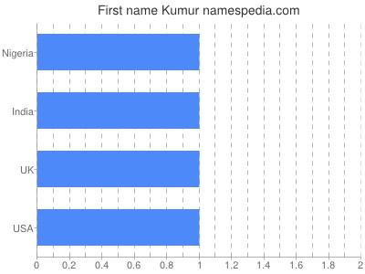 Given name Kumur