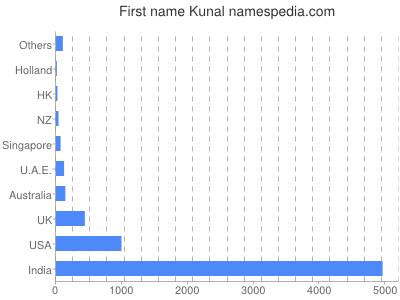 Given name Kunal
