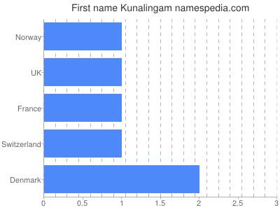 Given name Kunalingam