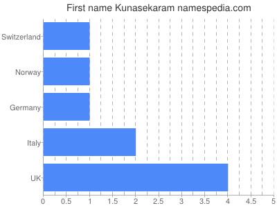 Given name Kunasekaram