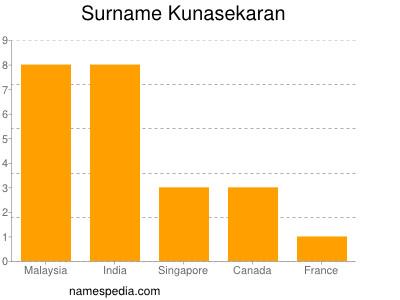 Surname Kunasekaran