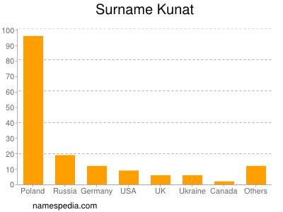 Surname Kunat