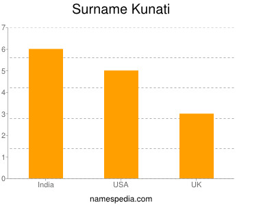 Surname Kunati