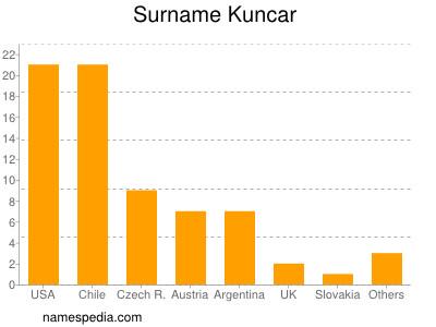 Surname Kuncar