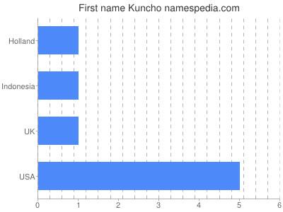 Given name Kuncho