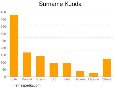 Surname Kunda
