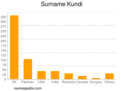 Surname Kundi