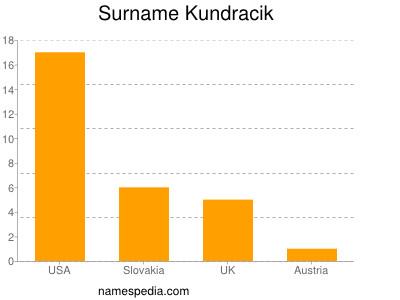 Surname Kundracik