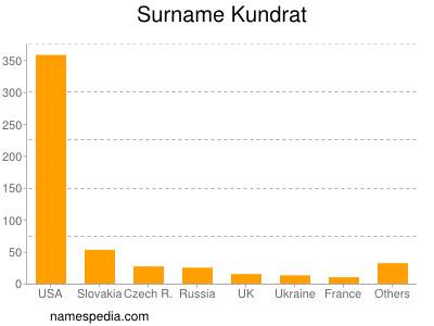 Surname Kundrat