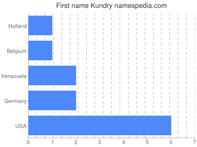 Given name Kundry