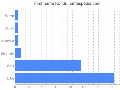 Given name Kundu