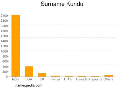 Surname Kundu