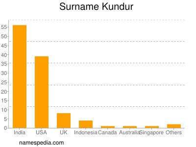 Surname Kundur