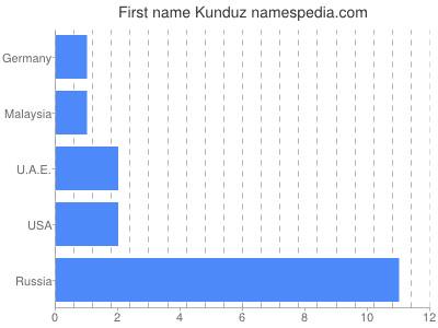 Given name Kunduz