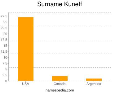 Surname Kuneff