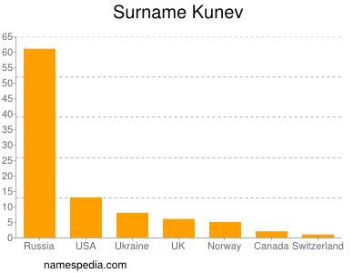 Surname Kunev