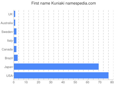 Given name Kuniaki