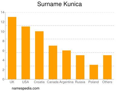 Surname Kunica