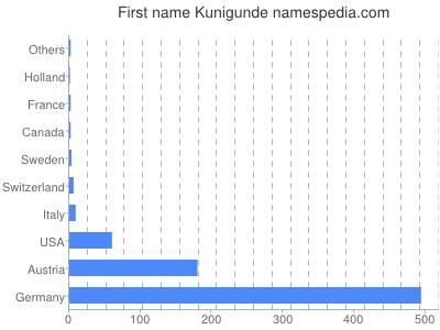 Given name Kunigunde