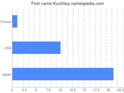 Given name Kunihisa