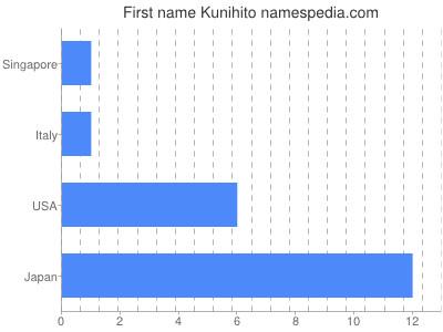 Given name Kunihito