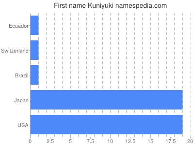 Given name Kuniyuki
