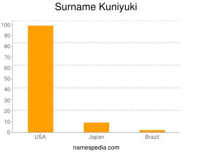 Surname Kuniyuki