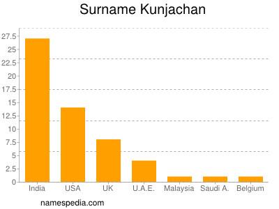 Surname Kunjachan