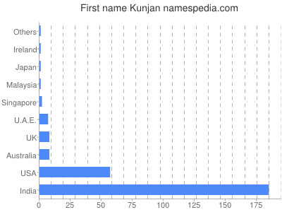 Given name Kunjan