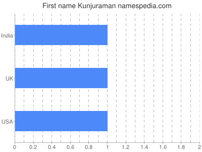 Given name Kunjuraman
