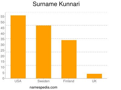 Surname Kunnari