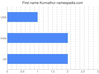 Given name Kunnathur