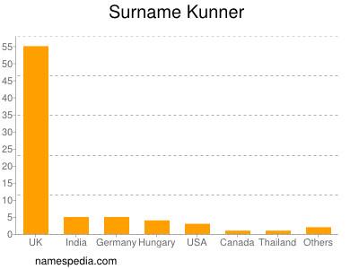 Surname Kunner