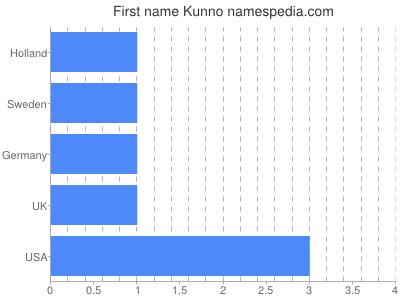 Given name Kunno