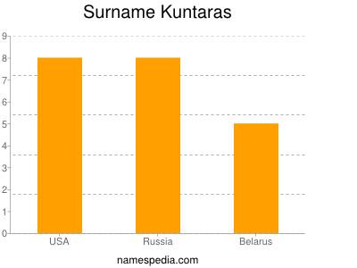 Surname Kuntaras