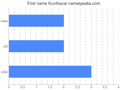 Given name Kunthavai
