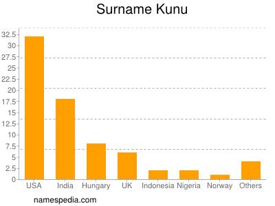 Surname Kunu