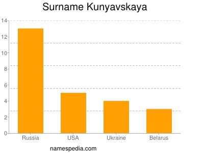 Surname Kunyavskaya