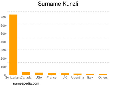 Surname Kunzli