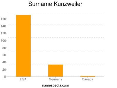 Surname Kunzweiler