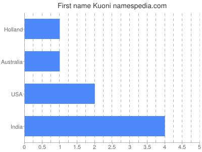 Given name Kuoni