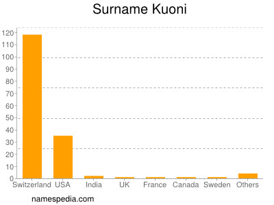 Surname Kuoni
