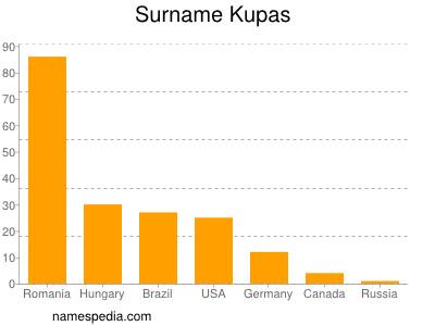 Surname Kupas
