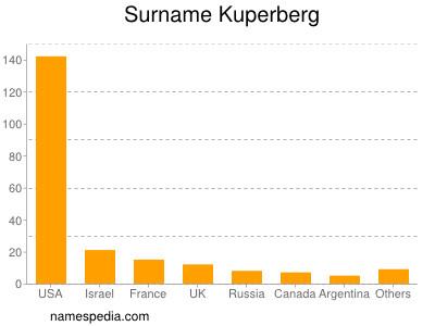 Surname Kuperberg