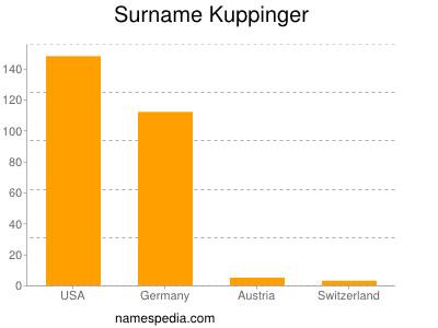 Surname Kuppinger