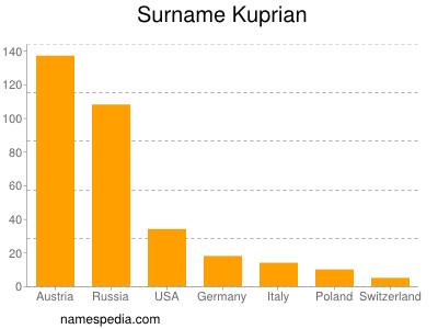 Surname Kuprian