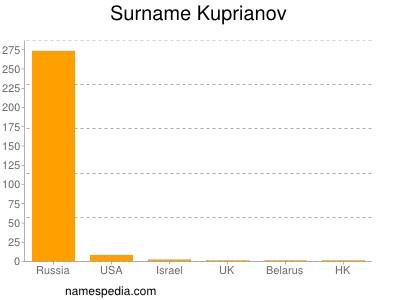 Surname Kuprianov